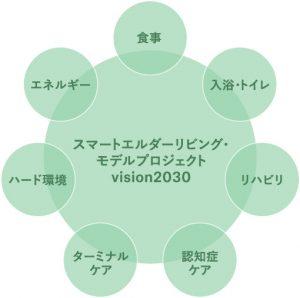スマートエルダーリビング・モデルプロジェクトvision2030